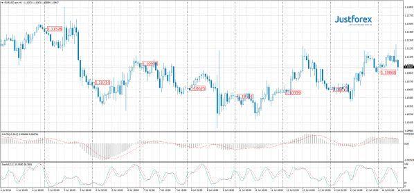 Форекс прогноз по своей валютной пары